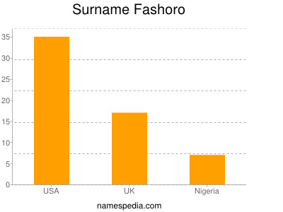 Surname Fashoro