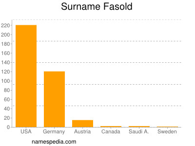 Familiennamen Fasold