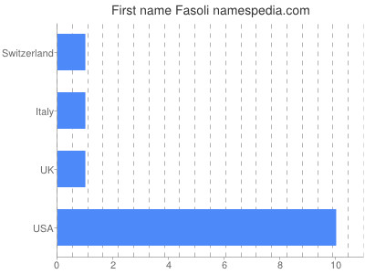 Given name Fasoli