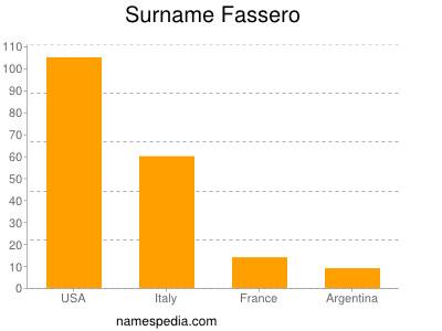 Surname Fassero