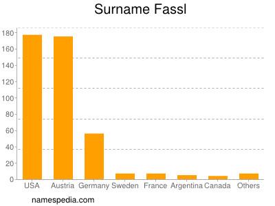 Surname Fassl