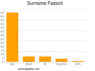 Surname Fassoli