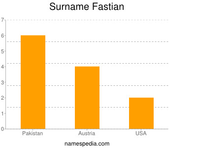 Surname Fastian