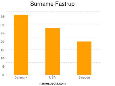 Surname Fastrup