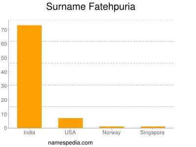 Surname Fatehpuria