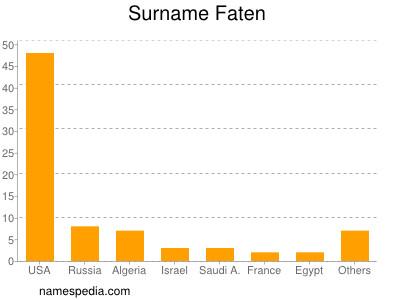 Surname Faten