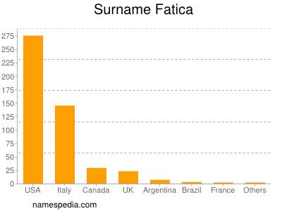 Surname Fatica