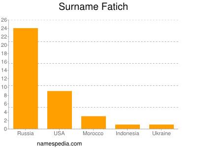 Surname Fatich