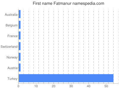 Given name Fatmanur