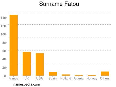 Surname Fatou