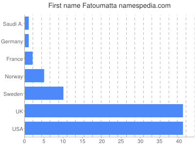 Given name Fatoumatta