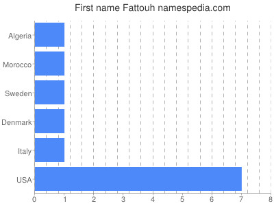 Given name Fattouh