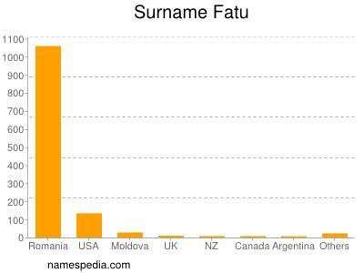 Surname Fatu