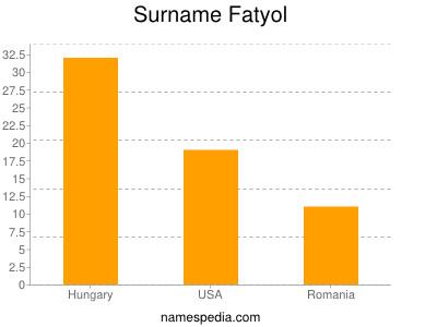 Surname Fatyol
