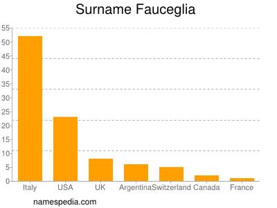 Surname Fauceglia