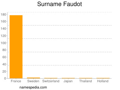 Surname Faudot