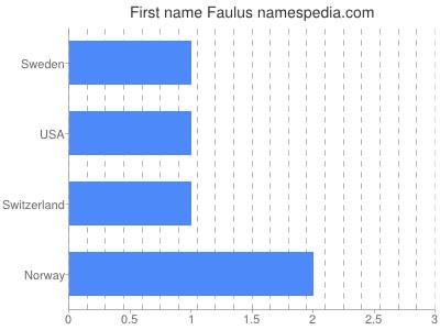 Faulus - Names Encyclopedia