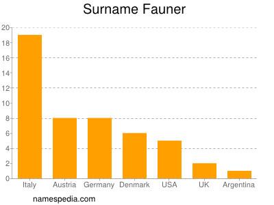 Surname Fauner