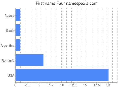 Given name Faur