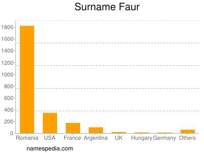 Surname Faur