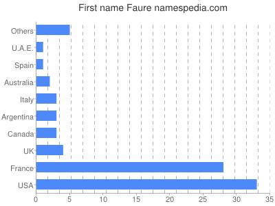 Given name Faure