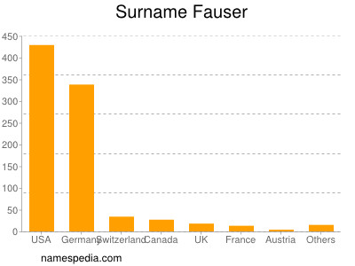 Surname Fauser