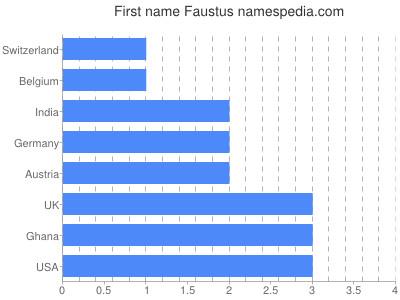 Given name Faustus