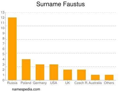 Surname Faustus