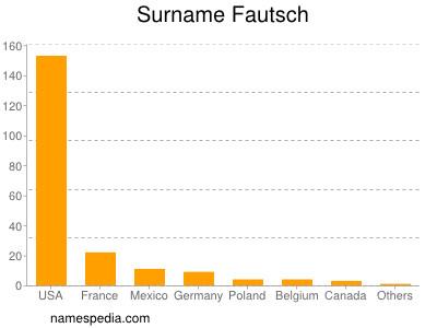 Surname Fautsch