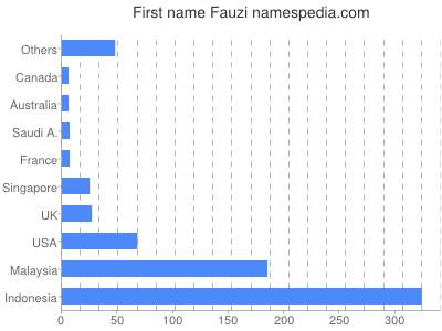 Given name Fauzi