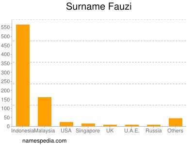 Surname Fauzi