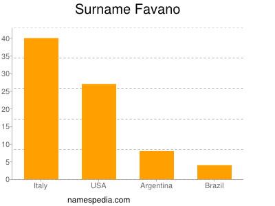 Surname Favano