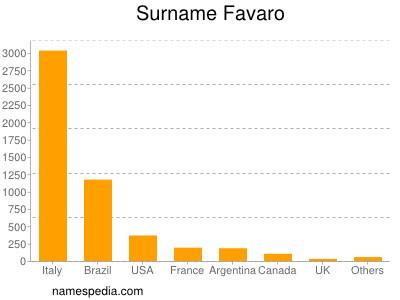Surname Favaro