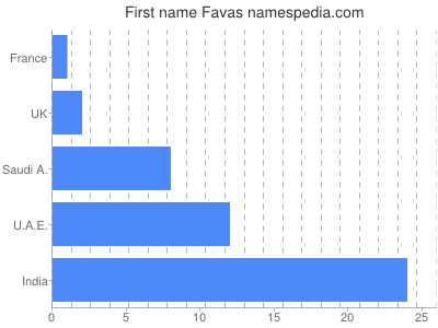 Given name Favas