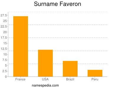 Surname Faveron