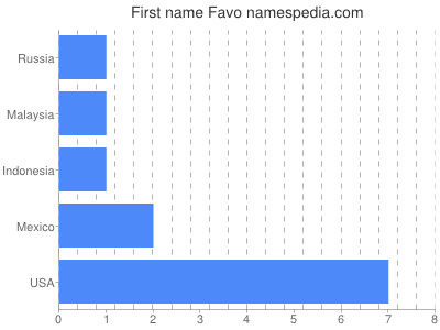Given name Favo