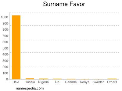 Surname Favor