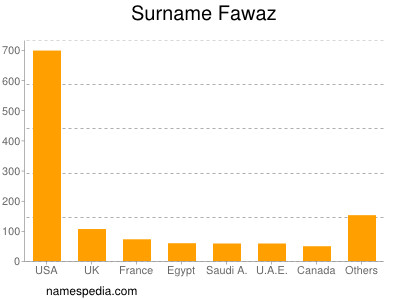 Surname Fawaz