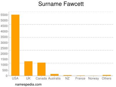 Surname Fawcett