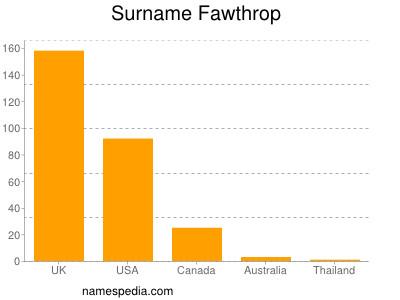 Surname Fawthrop