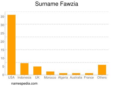 Familiennamen Fawzia