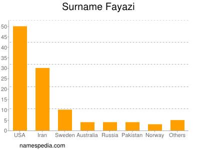 Surname Fayazi