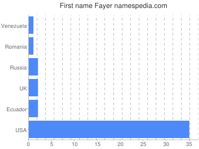 Given name Fayer