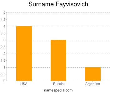 Surname Fayvisovich