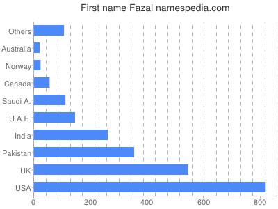 Given name Fazal