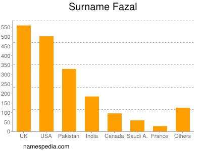 Surname Fazal