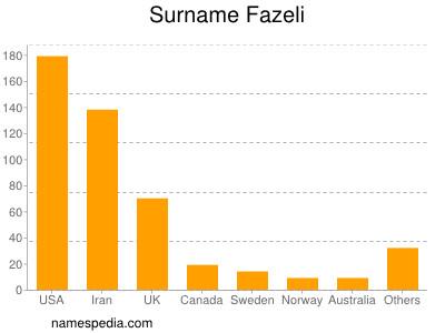 Surname Fazeli