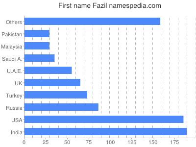 Given name Fazil