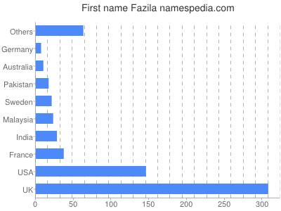 Given name Fazila