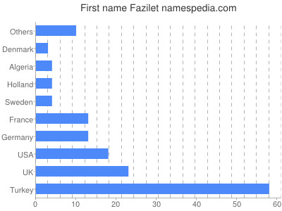 Given name Fazilet